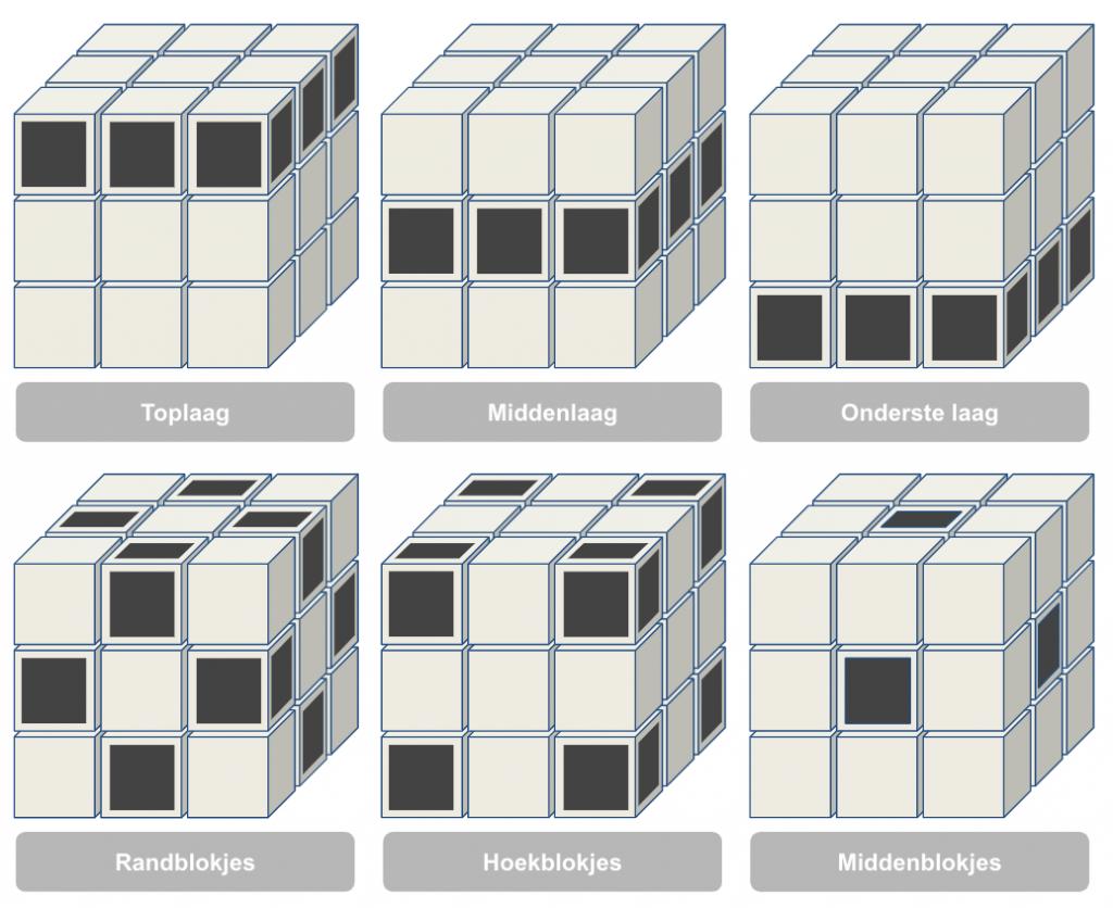 3x3 kubus uitleg
