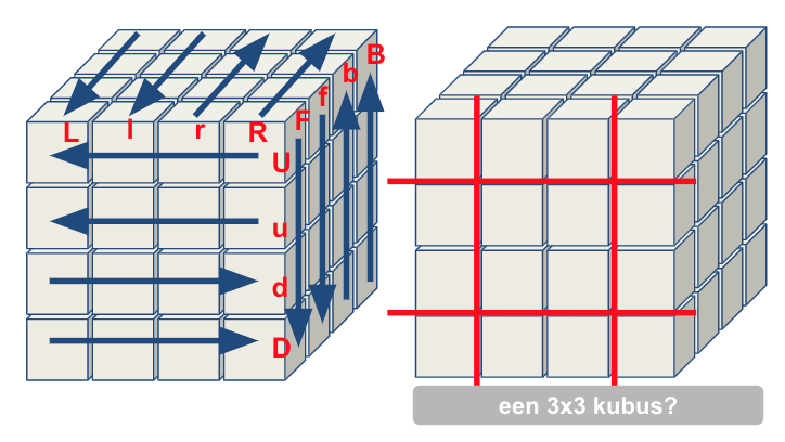 4x4 notaties