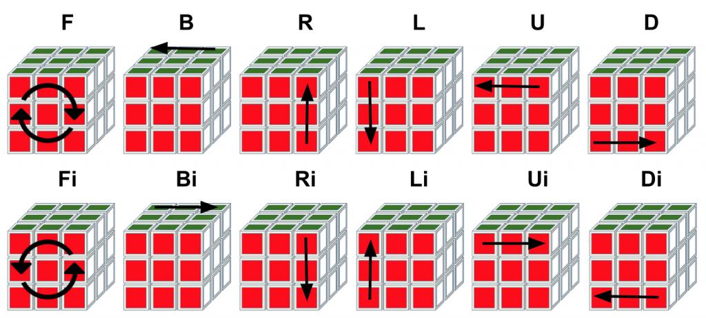 3x3 kubus basis rotaties
