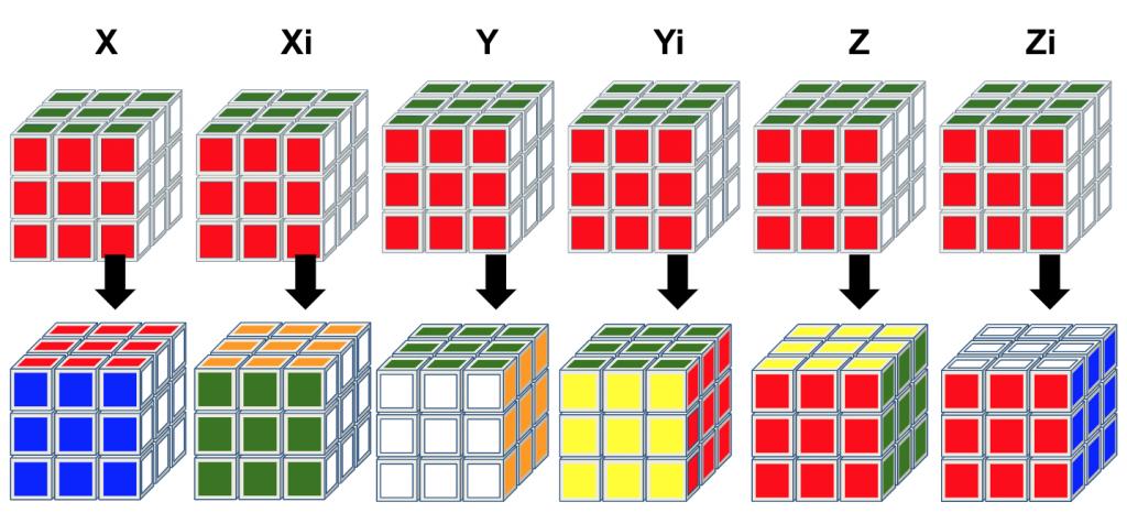 3x3 kubus hele kubus rotaties