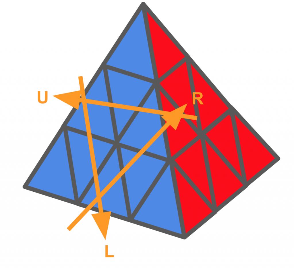 Pyraminx rotaties