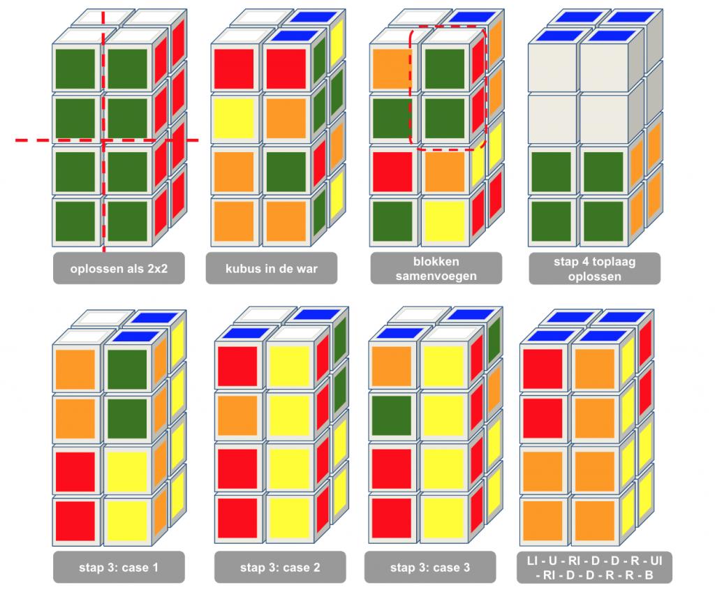 Rubiks toren oplossen