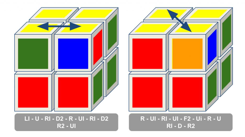 PLL 2x2 rubiks kubus